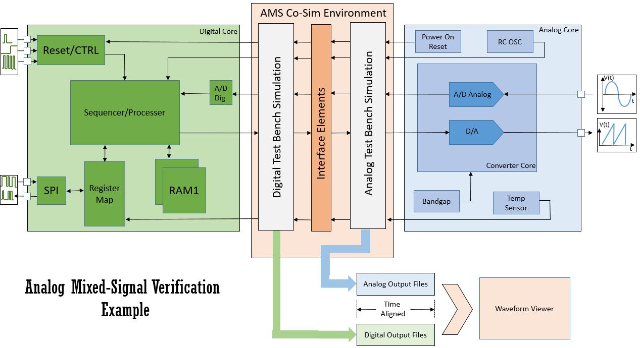 Analog Mixed Signal Verification Flow Chart