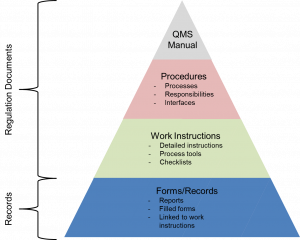 ASIC North Quality Management System Pyramid