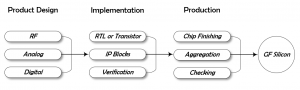 GF Silicon Product Design, Implementation, and Production Flow Chart